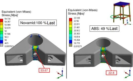 Results FEM calculation 3D printing ABS and Novamid