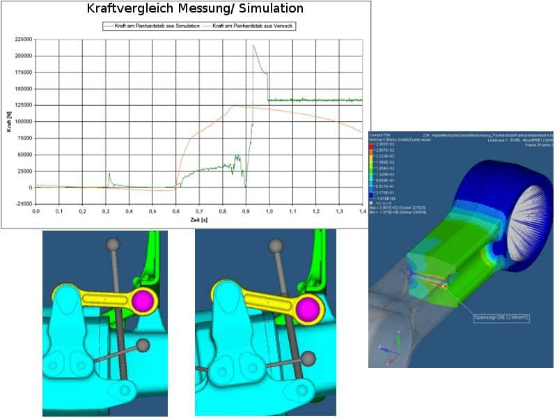 fem-berechnung,starrkörpersimulation,fe-analyse,mehrkörpersimulation