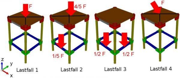 4 different load cases fem-calculation