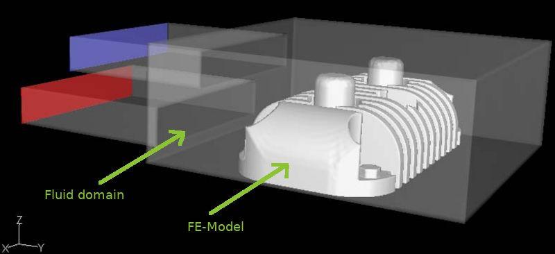 fsi simulation fsi model cfd model fem model